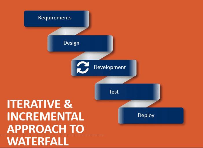 The Most Common Misunderstanding of Agile Software Development