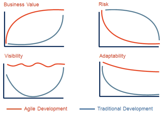 Is Agile the Answer?