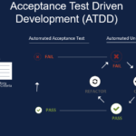 Agile Testing – Testing from Day 1 Presentation
