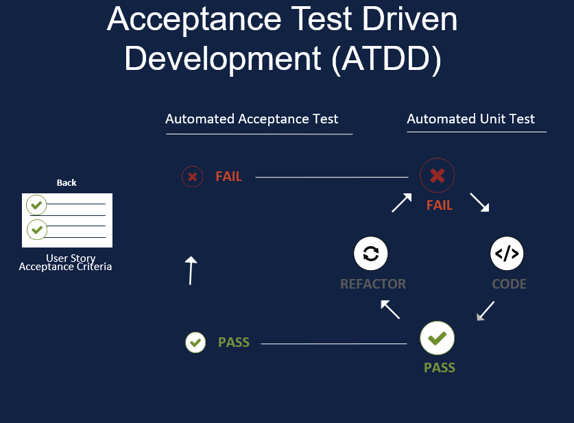 What is Acceptance Test Driven Development (ATTD)?