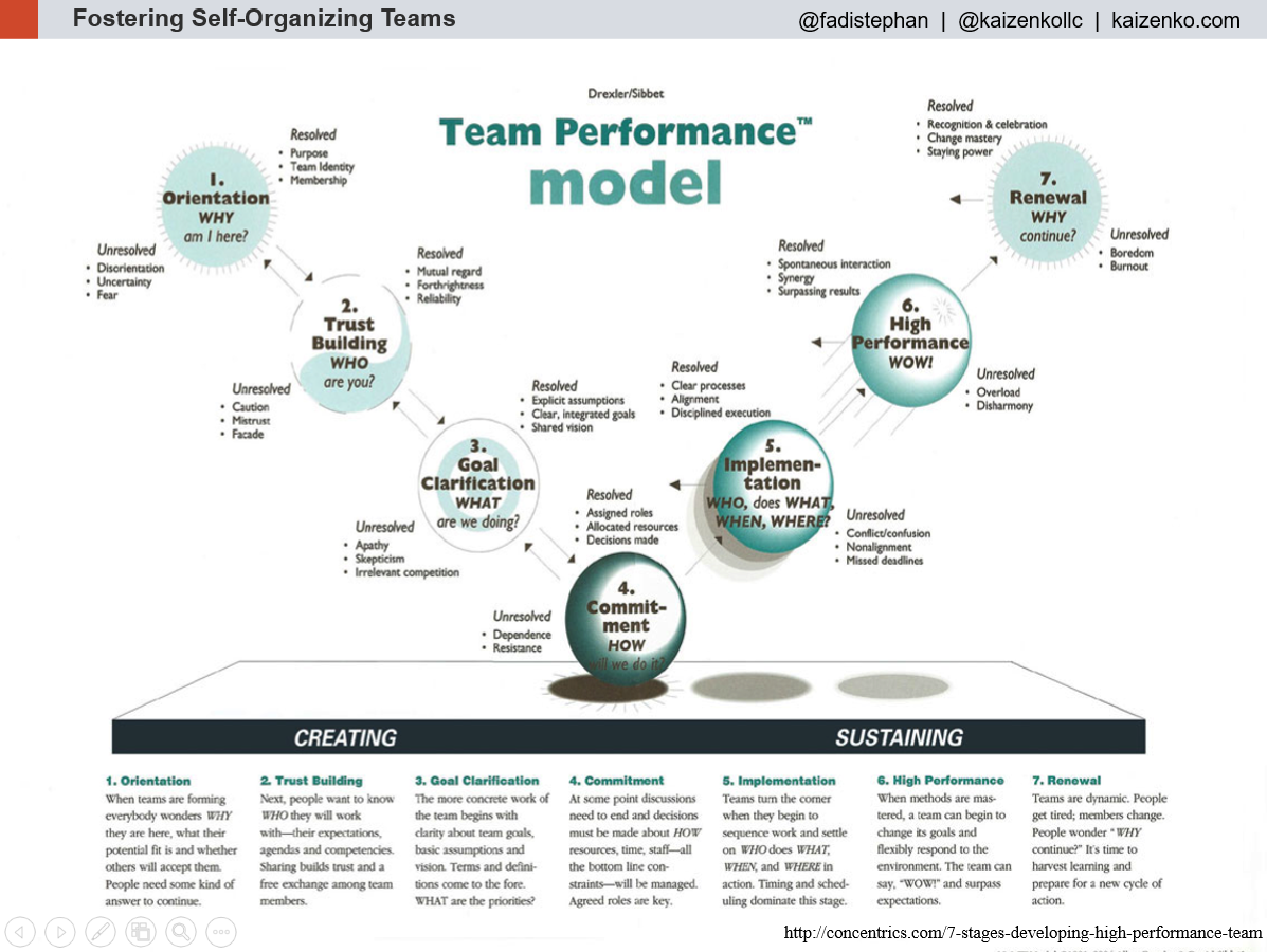 Drexler/Sibbet Team Performance Model
