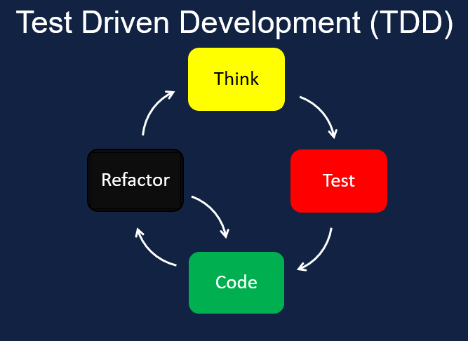 What is Test Driven Development (TDD)?