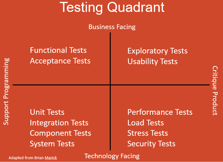 What is The Agile Testing Quadrant?
