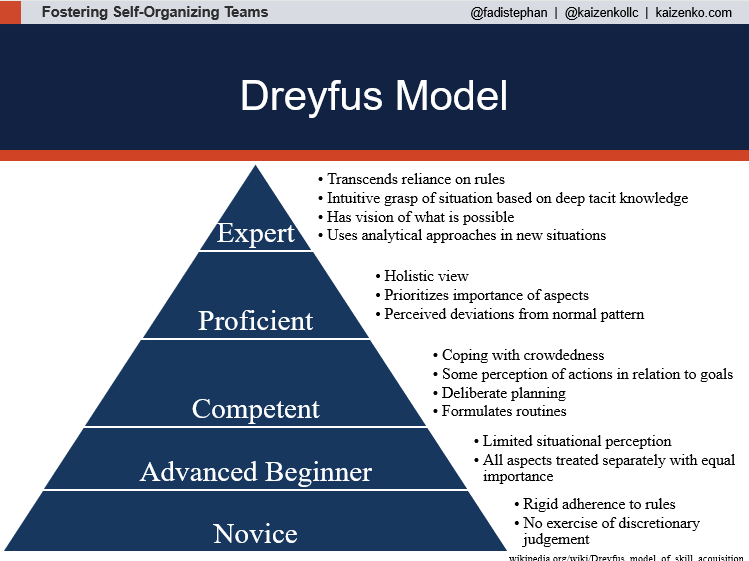 The Dreyfus Model of Skills Acquisition