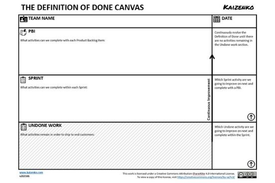 The Definition of Done Canvas
